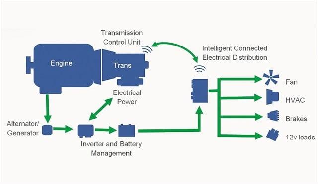 سیستمهای برقی در کامیونهای سنگین آینده چگونه خواهند بود؟