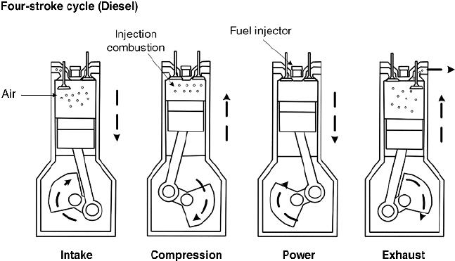 دیزل - موتور دیزلی چیست و چگونه کار میکند؟