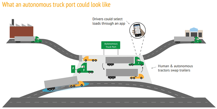 خطر کامیونهای خودران برای شغل کامیونداران