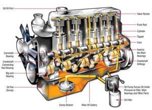 نكات مهم در مورد روغن موتور و نگهداري از آن ها-آسان بار-آسان پديا