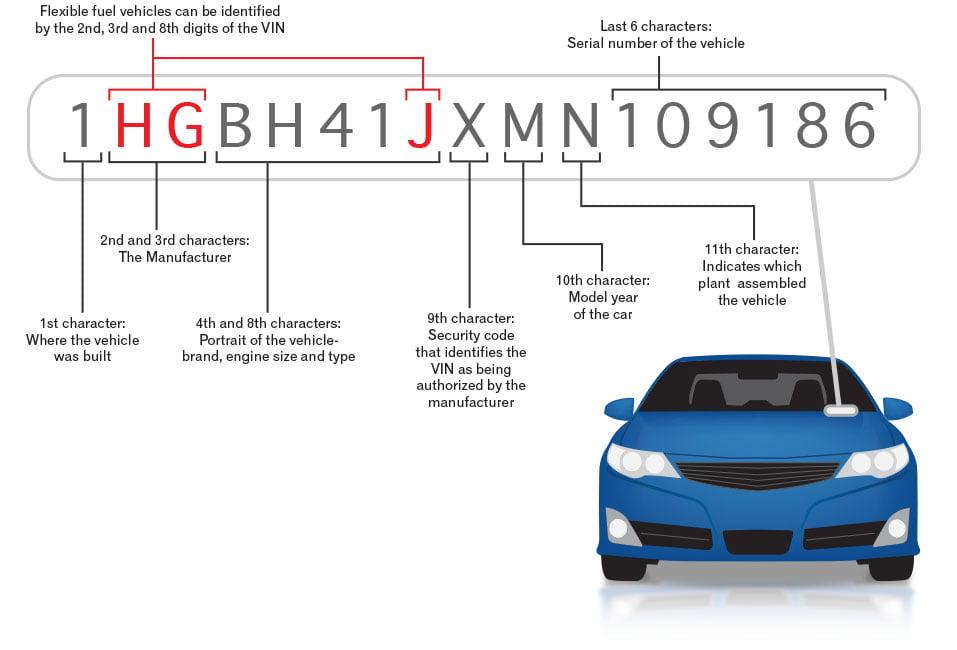 کد شناسایی خودرو (VIN) چیست؟