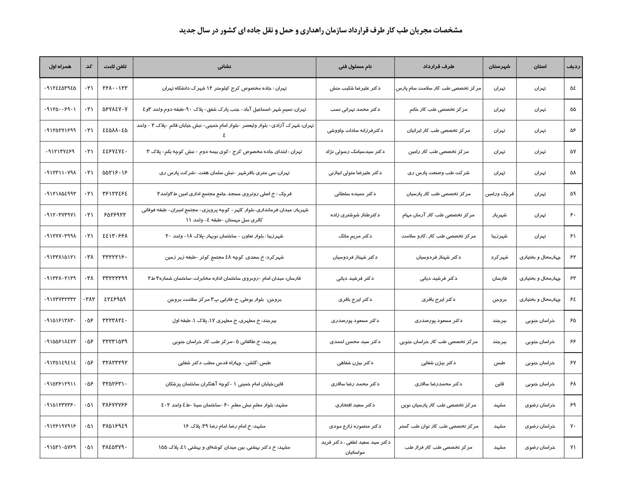 مراکز طب کار ایران